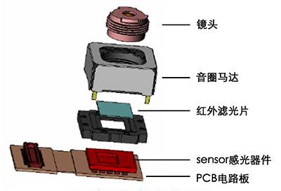 手机摄像头模组的构成