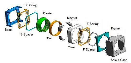 VCM音圈马达结构示意图