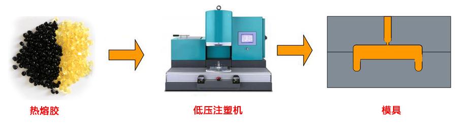 低压注塑成型工艺配套工具