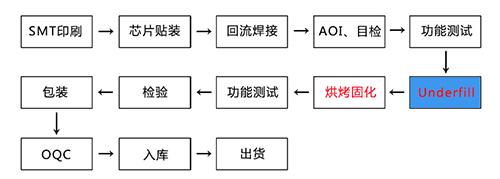 芯片制程工艺流程