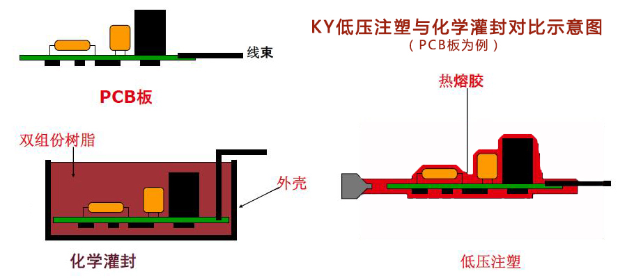 KY低压注塑与化学灌封对比示意图