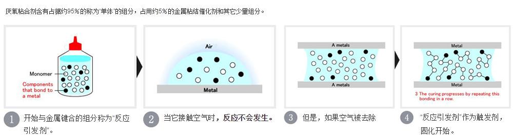 厌氧胶固化原理示意图片