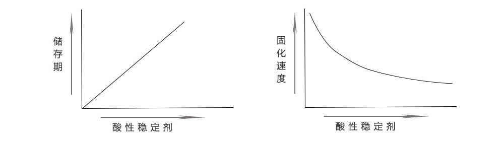 瞬干胶固化速度与酸性稳定剂关系示意图