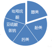 封闭型聚氨酯热熔胶常用封闭剂