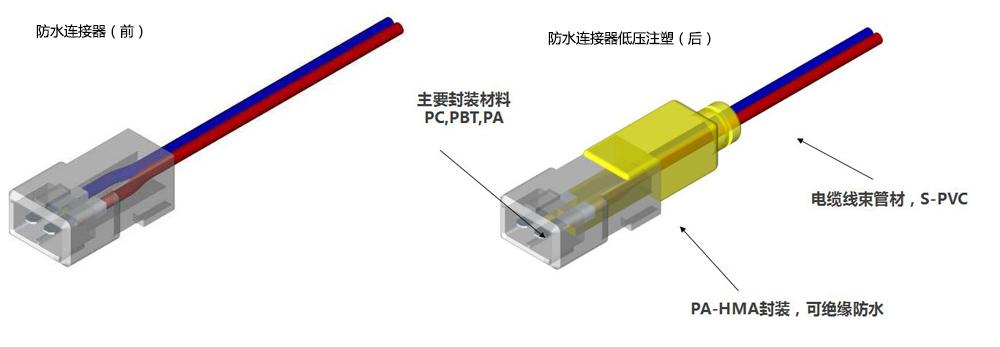 防水连接器低压注塑成型示意图